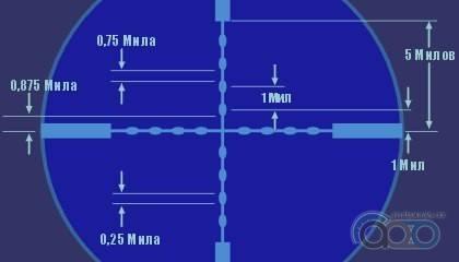 Сетка определения расстояний Mil-Dot3