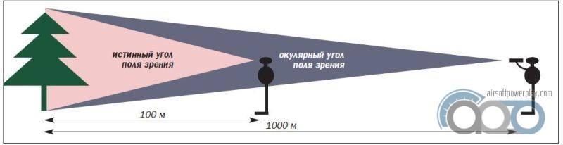 широта поля зрения бинокля